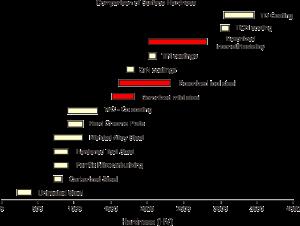 Boronising Graph1